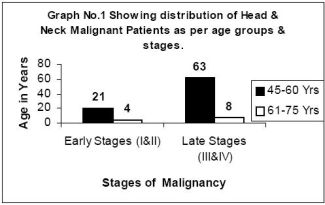 distribution of Head & Neck Malignant Patients