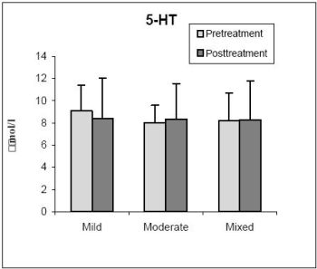 Comparison of pretreatment and post- treatment levels of 5-HT