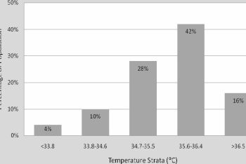 Frequency Distribution of Admission Temperatures