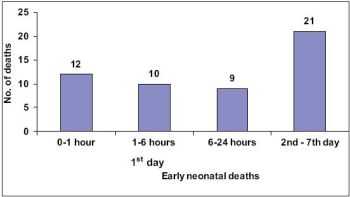 Timing of early neonatal deaths