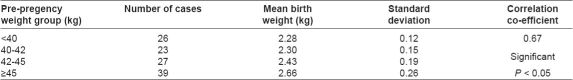 Table 4: Maternal weight gain and birth weight