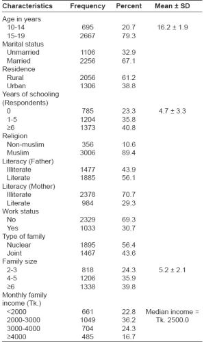 Table 1: Socio-demographic characteristics of the adolescents (n = 3362)
