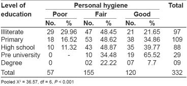Table 2: Relationship between education and personal hygiene