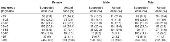 Table 1: Allocation of suspected and actual cases of hypothyroidism in relation to age and sex