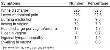 Table 1: Prevalence of reproductive tract infections symptoms in the participants