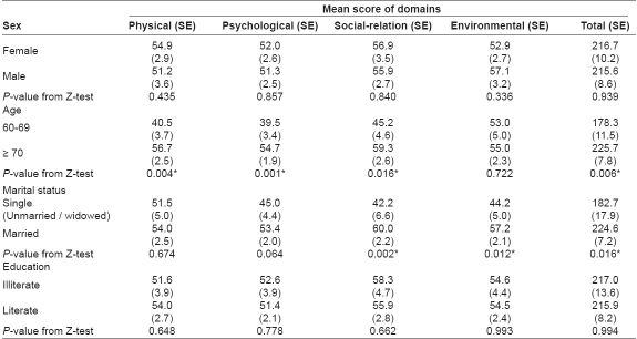Table 1: Comparison of sex and mean scores of all domains