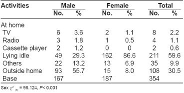Table 1: Distribution of leisure time activities of the elderly (multiple response)