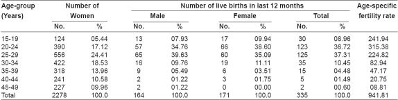 Table 1: Age-specific fertility rate