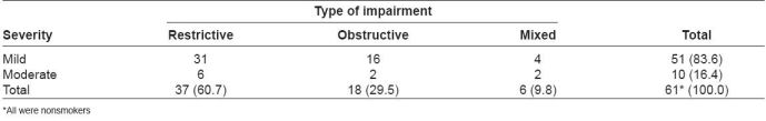 Table 2: Classification of workers according to abnormality shown in pulmonary function test (abnormal PFT – n=61)
