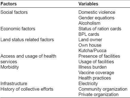 Table 1: Key factors and variables for vulnerability assessment of slums in Union Territory, Chandigarh
