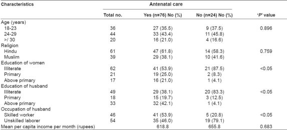 Table 1: Socioeconomic and demographic characteristics of the participants in relation to antenatal care