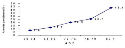 age-specific prevalence rate of anemia