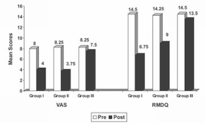 Distribution of mean values of VAS and RMDQ Scores