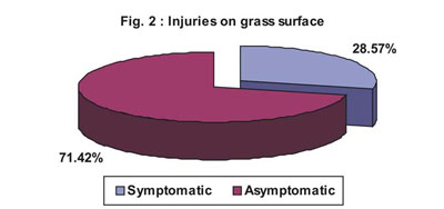 Injuries on grass surface