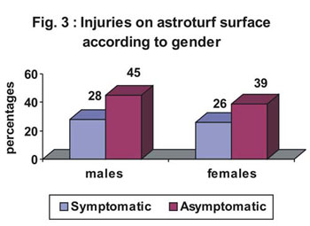 Injuries on astroturf surface according to gender