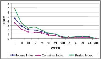 Entomological indices chart showing the effect of '6-day block' programme