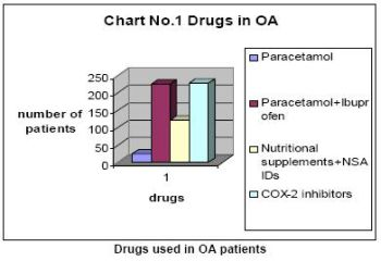 Drugs used in OA patients
