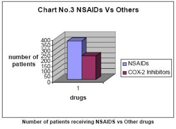 Number of patients receiving NSAIDS vs Other drugs