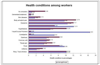 Health conditions among workers
